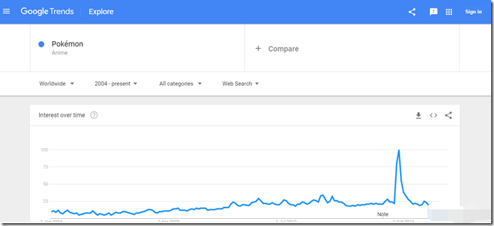 Google Trends screenshot of Pokemon statistics