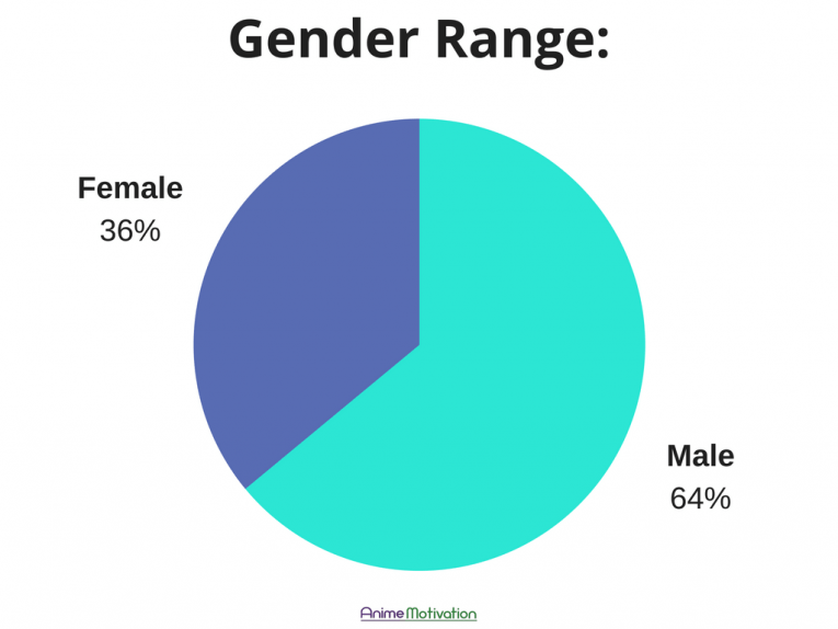 Gender Range Pie Chart Anime Motivation Company