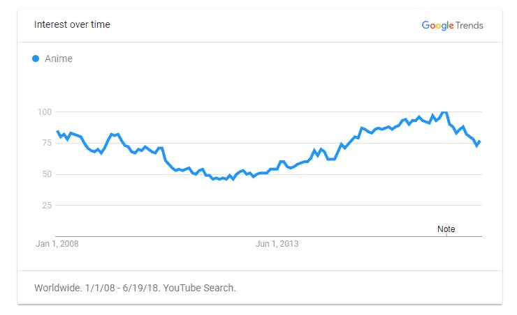 Anime Trends Youtube