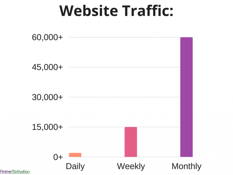 Website Traffic Pie Chart Anime Motivation 1