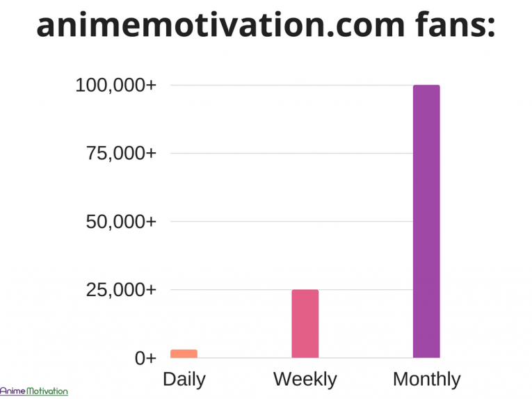 New Milestone: Anime Motivation Now Reaches Over 100,000+ Fans Per Month!