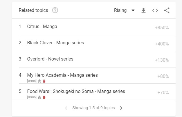 10 Anime And Manga Series Fans Can't Get Enough Of, According To Google (2018)