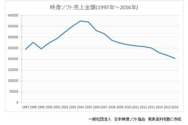 anime video decline japan