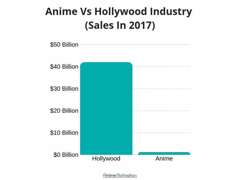 How Big Is The Anime Industry Compared To Hollywood? Let's Find Out...