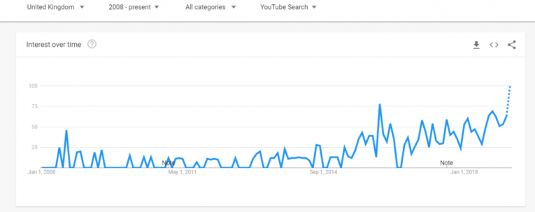 How Crunchyroll Has Grown Since 2006 to 2019 (According To Google Trends)