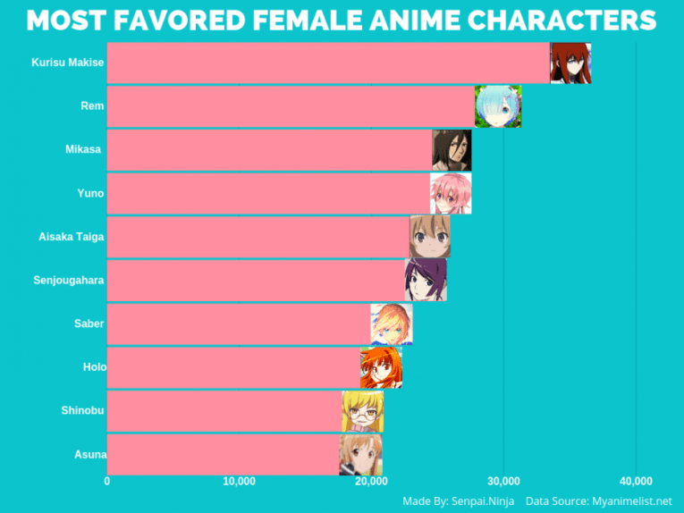 The Most POPULAR Anime Girls Of All Time Voted By Anime Fans (According To MyAnimeList)