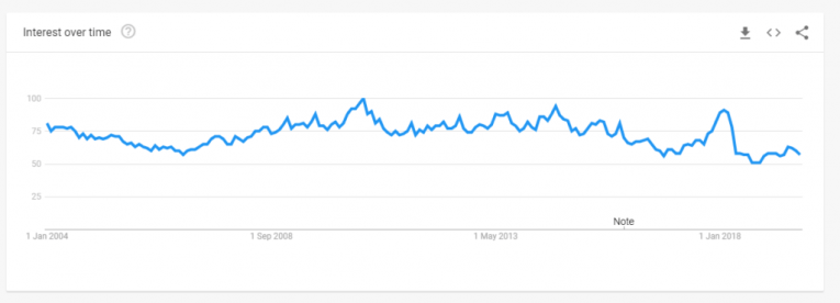 google trends popular cities manga
