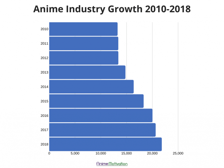 anime industry growth 2010 2018