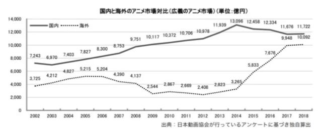 anime industry growth 2019