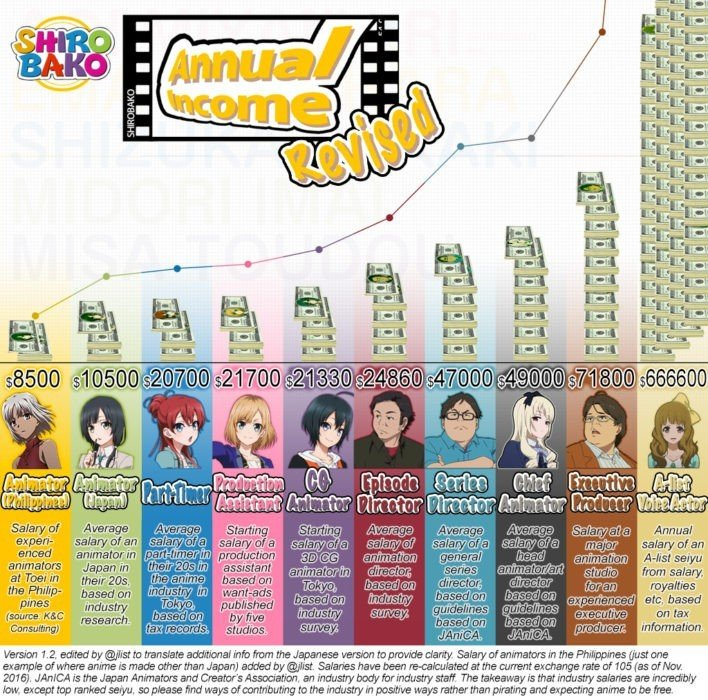 This Is Why Japanese Animators Are Underpaid (And Overworked) 2