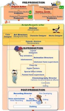 anime studio production process