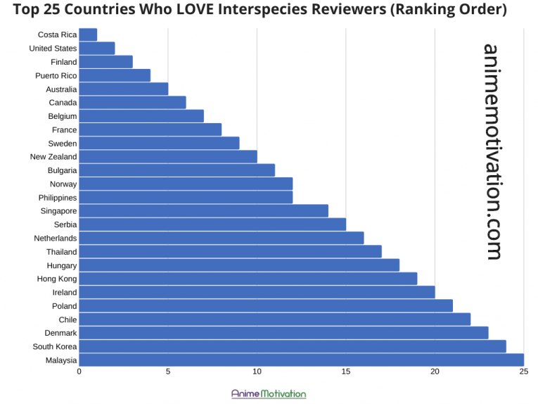 The Top 25 Countries Where Interspecies Reviewers Is Popular 27
