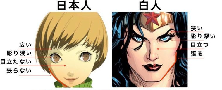anime character design vs western style