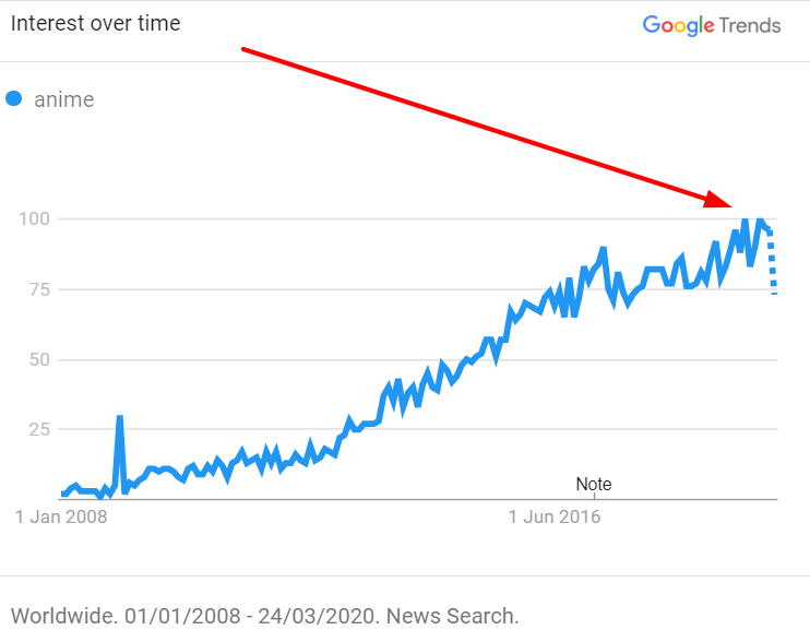 anime news google trends