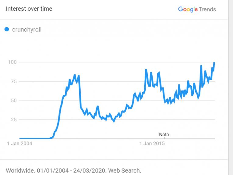 crunchyroll streaming services google corona
