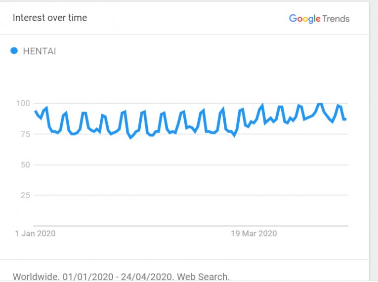 Hentai 2020 google trends