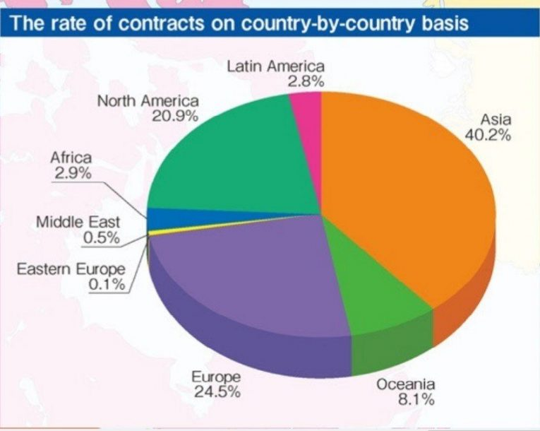 anime rate of contracts worldwide