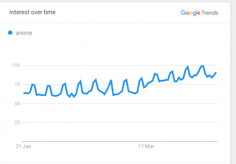 google trends 2020 top countries anime