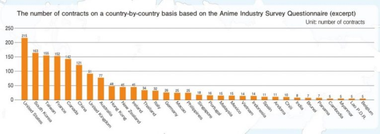 japanese anime contracts worldwide