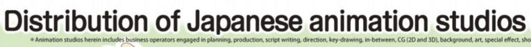 japanese anime studios distribution