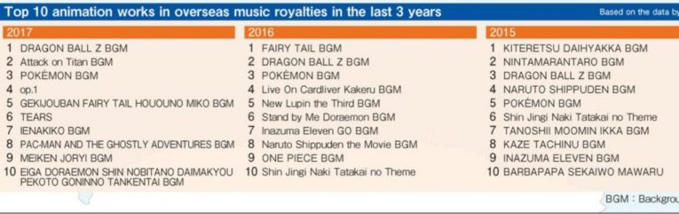 top animation works music royalties overseas