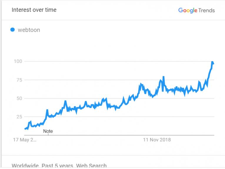 webtoons google trends