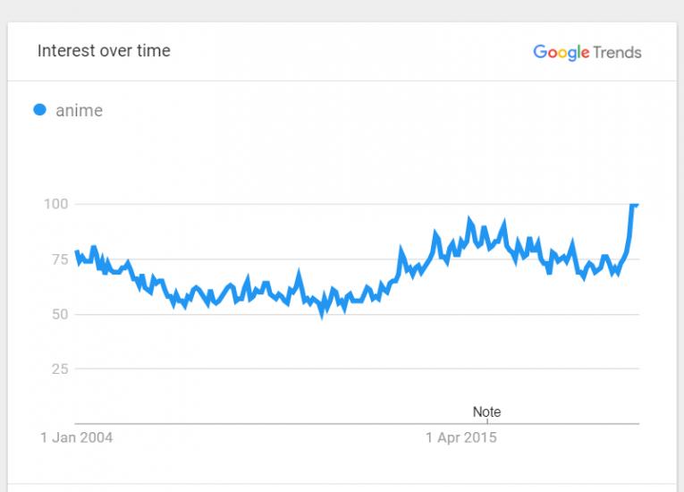 anime piracy markeiting google trends
