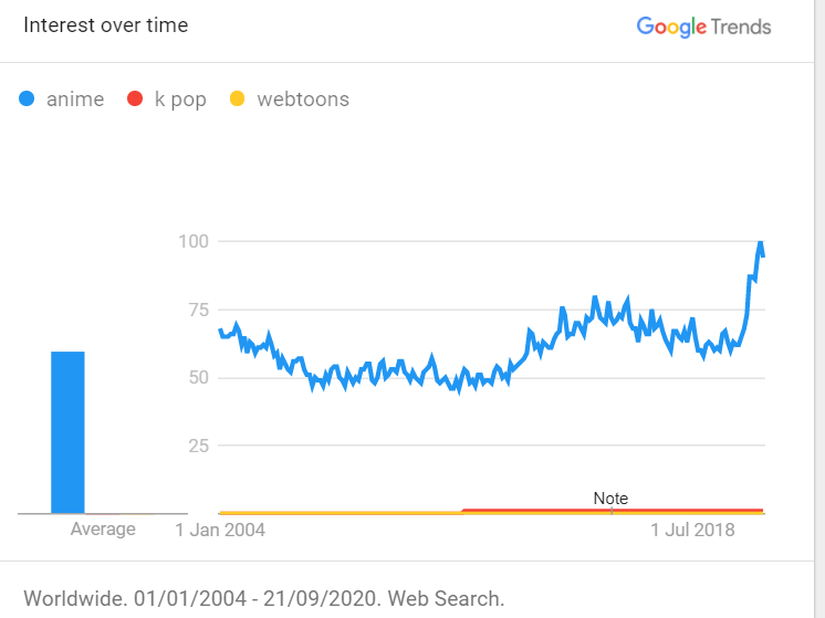 anime webtoons kpop google trends | The Popularity Of K-Pop Vs Anime, And The International Influence Between Both