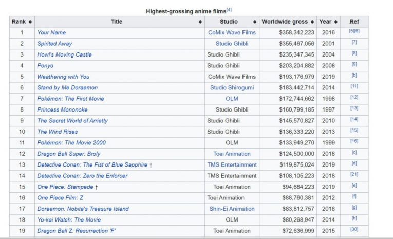 top anime films wikipedia