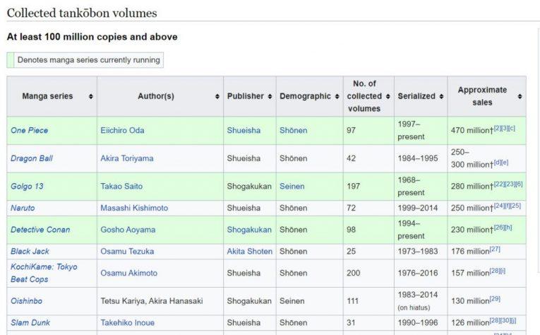 top selling manga wikipedia